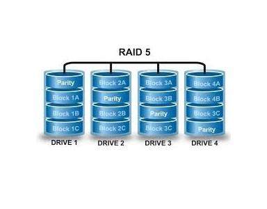 RAID 0, RAID 1, RAID 10, RAID 5